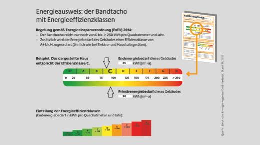 Grafik zur Energetischen Sanierung