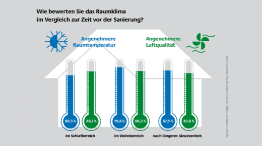 Grafik: Energetische Sanierung verbessert das Raumklima