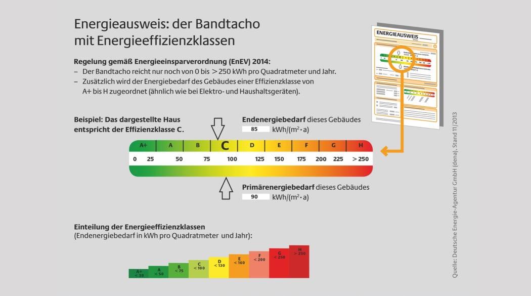 Die Farbskala des Energieausweises zur Energieeffizienzklasse von Gebäuden
