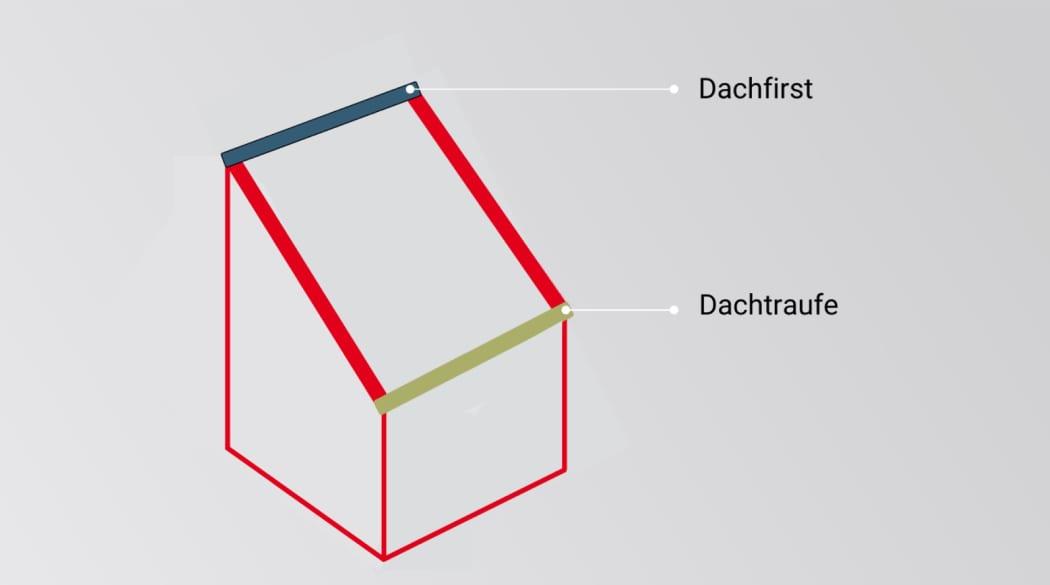 Schematische Darstellung eines Pultdaches