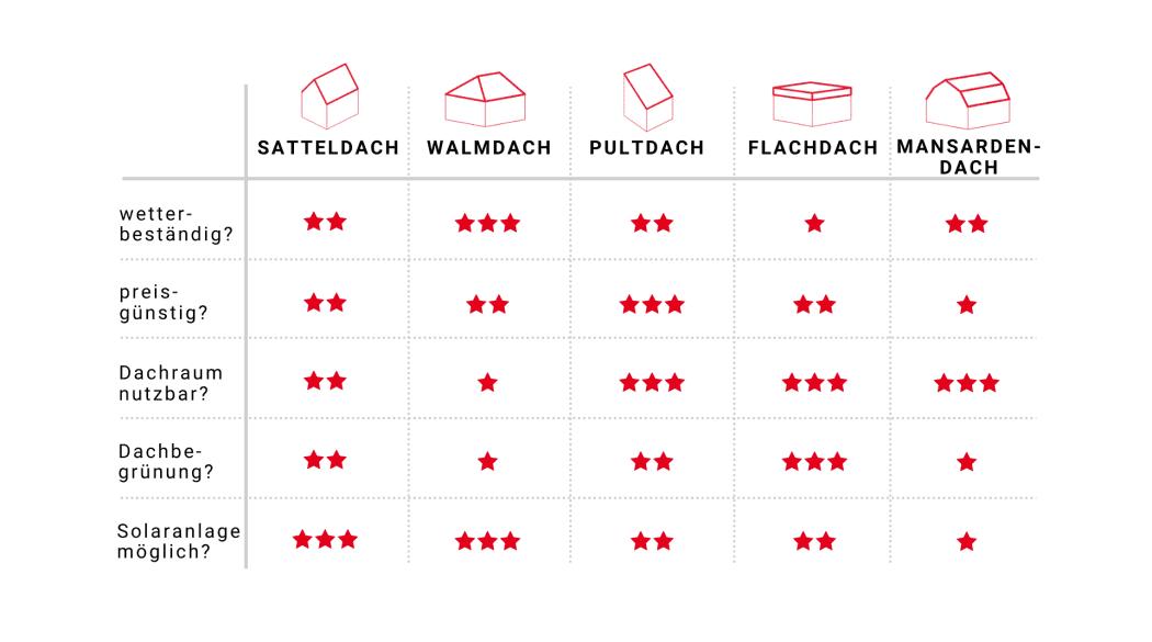 Die fünf beliebtesten Dachformen im Vergleich: Tabellarische Übersicht der Eigenschaften