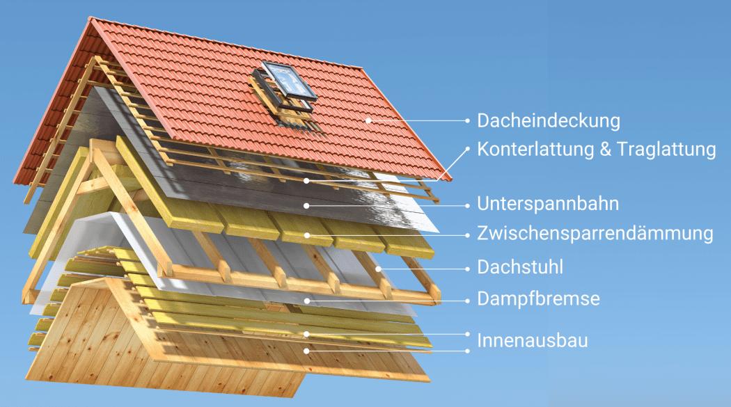 Schwachstellen am Steildach: Eine Modelldarstellung der Dachschichten vom Innenausbau bis zur Dacheindeckung