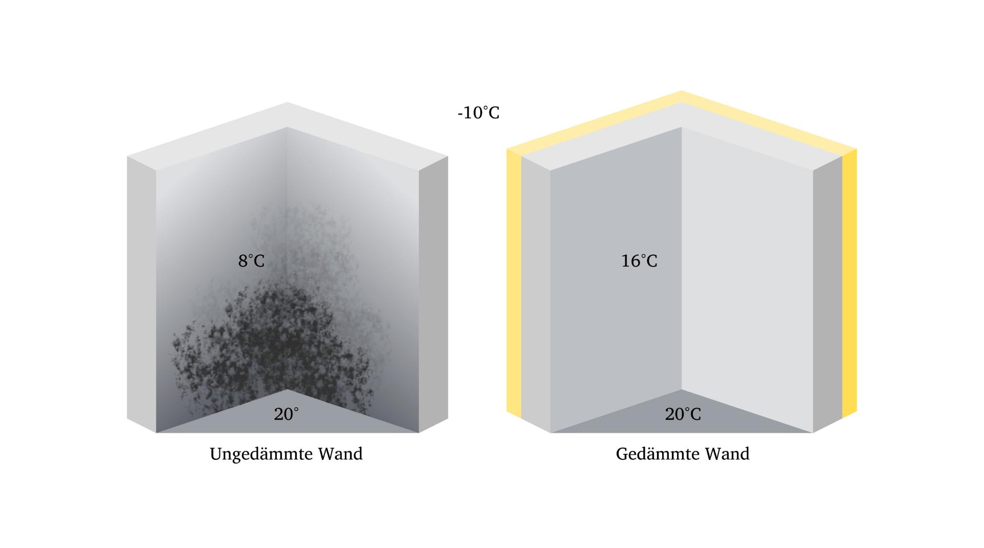 Schema: Vergleich gedämmte und undgedämmte Wand